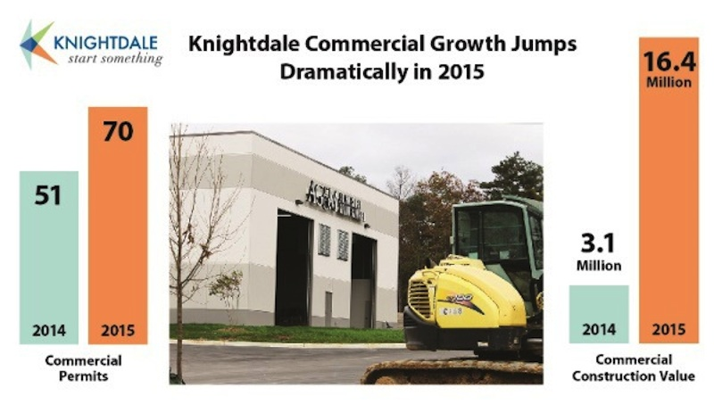 Knightdale Commercial Growth